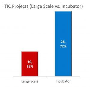 TIC Graph